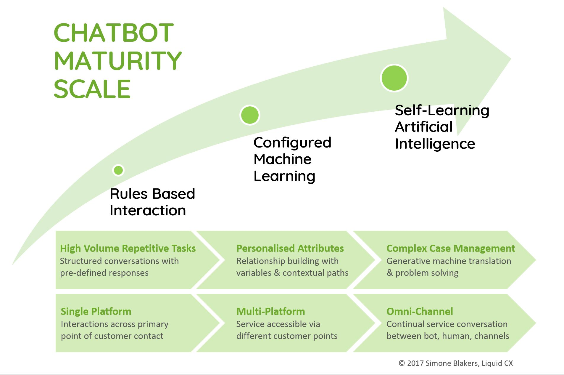 Chatbot Maturity Model Scale